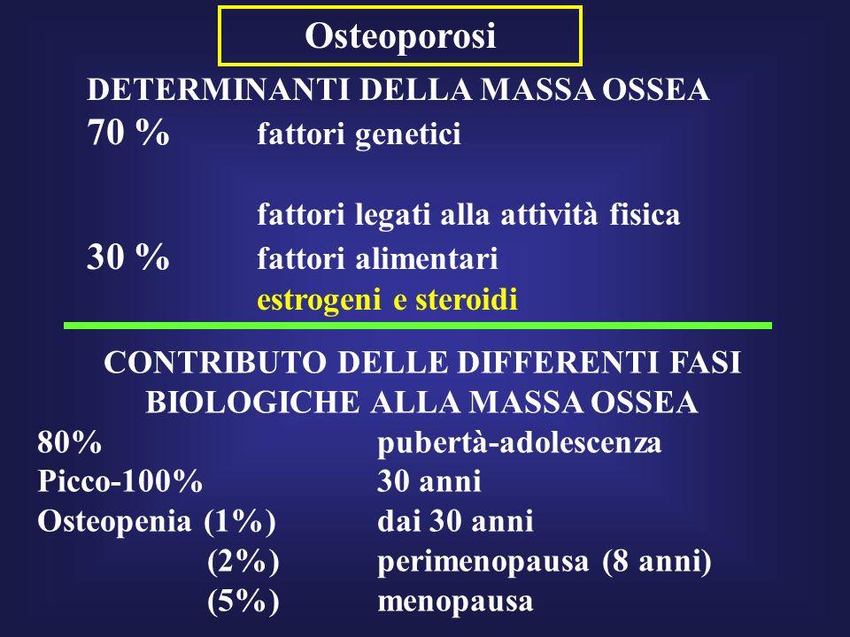 Osteoporosi CONTRIBUTO DELLE DIFFERENTI FASI BIOLOGICHE ALLA MASSA OSSEA 80% pubertà-adolescenza Picco-100%30 anni Osteopenia (1%) dai 30 anni (2%)per