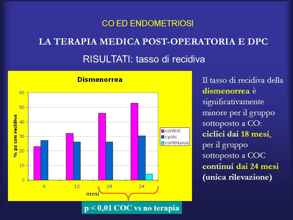 COC ED ENDOMETRIOSI LA TERAPIA MEDICA POST-OPERATORIA E DPC RISULTATI: tasso di recidiva Il tasso di recidiva della dispareunia non è significativamente differente nei 3 gruppi di studio
