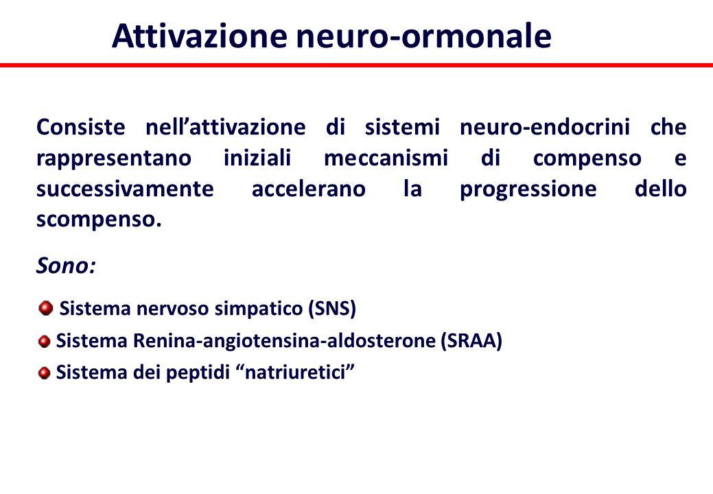 Attivazione neuro-ormonale Consiste nellattivazione di sistemi neuro-endocrini che rappresentano iniziali meccanismi di compenso e successivamente acc