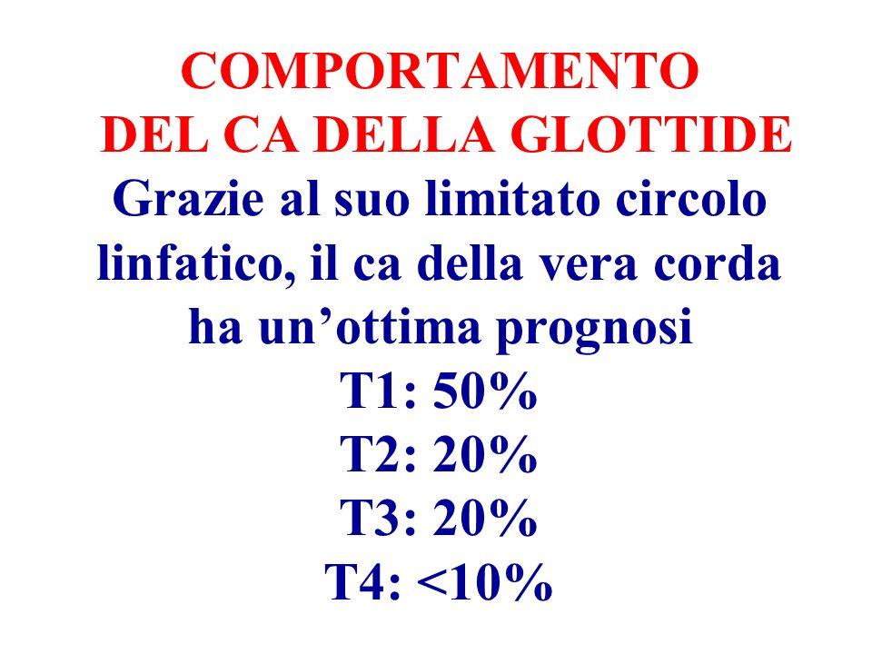 COMPORTAMENTO DEL CA DELLA GLOTTIDE Grazie al suo limitato circolo linfatico, il ca della vera corda ha unottima prognosi T1: 50% T2: 20% T3: 20% T4: <10%