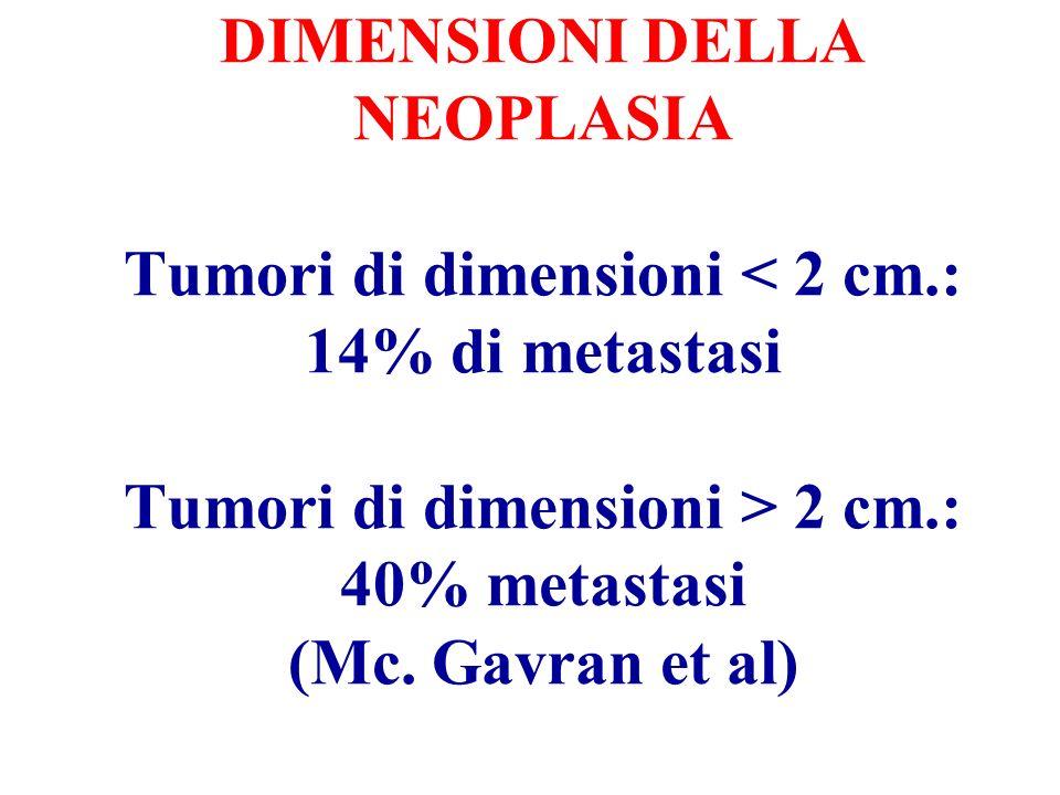 DIMENSIONI DELLA NEOPLASIA Tumori di dimensioni 2 cm.: 40% metastasi (Mc. Gavran et al)
