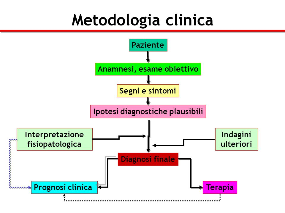 Metodologia clinica Paziente Anamnesi, esame obiettivo Segni e sintomi Ipotesi diagnostiche plausibili Indagini ulteriori Diagnosi finale Interpretazi