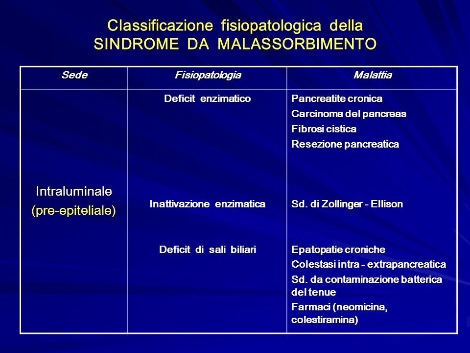 Classificazione fisiopatologica della SINDROME DA MALASSORBIMENTO SedeFisiopatologiaMalattia Intraluminale(pre-epiteliale) Deficit enzimatico Inattiva