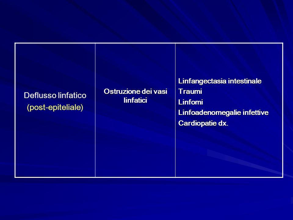 Deflusso linfatico (post-epiteliale) Ostruzione dei vasi linfatici Linfangectasia intestinale TraumiLinfomi Linfoadenomegalie infettive Cardiopatie dx