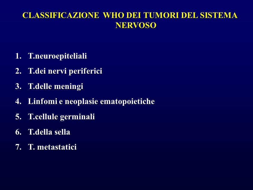 CLASSIFICAZIONE WHO DEI TUMORI DEL SISTEMA NERVOSO 1.T.neuroepiteliali 2.T.dei nervi periferici 3.T.delle meningi 4.Linfomi e neoplasie ematopoietiche