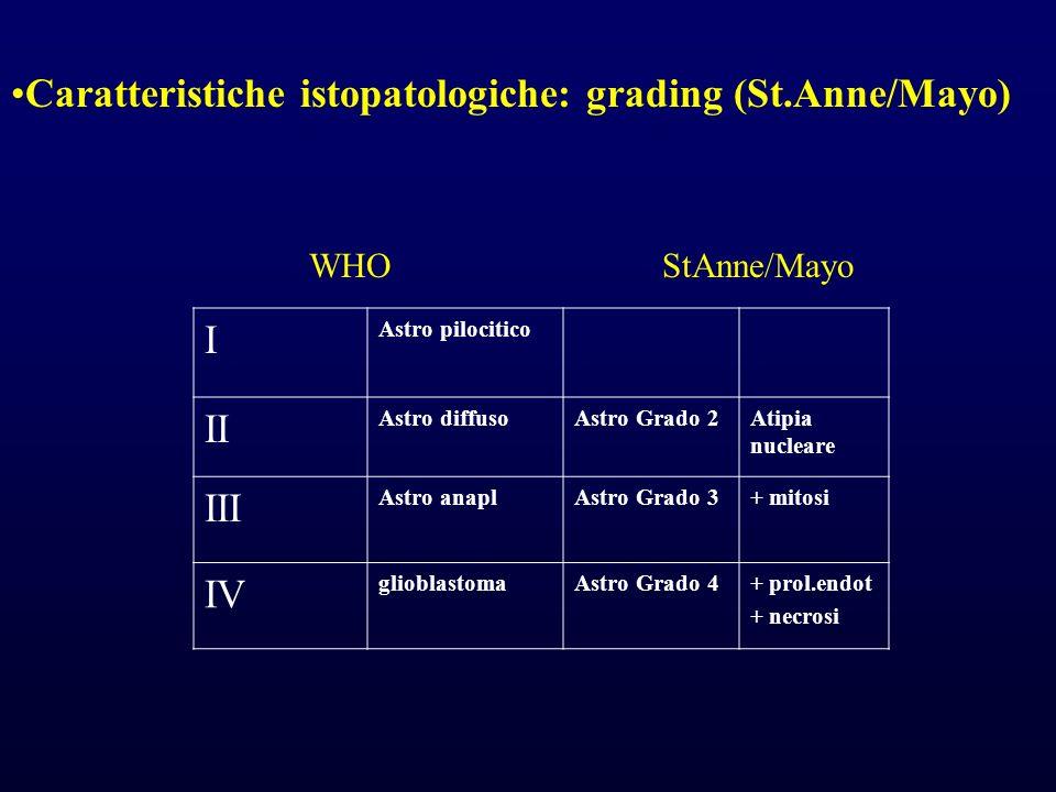 I Astro pilocitico II Astro diffusoAstro Grado 2Atipia nucleare III Astro anaplAstro Grado 3+ mitosi IV glioblastomaAstro Grado 4+ prol.endot + necros