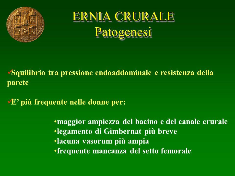 ERNIA CRURALE Patogenesi Patogenesi Squilibrio tra pressione endoaddominale e resistenza della parete E più frequente nelle donne per: maggior ampiezz