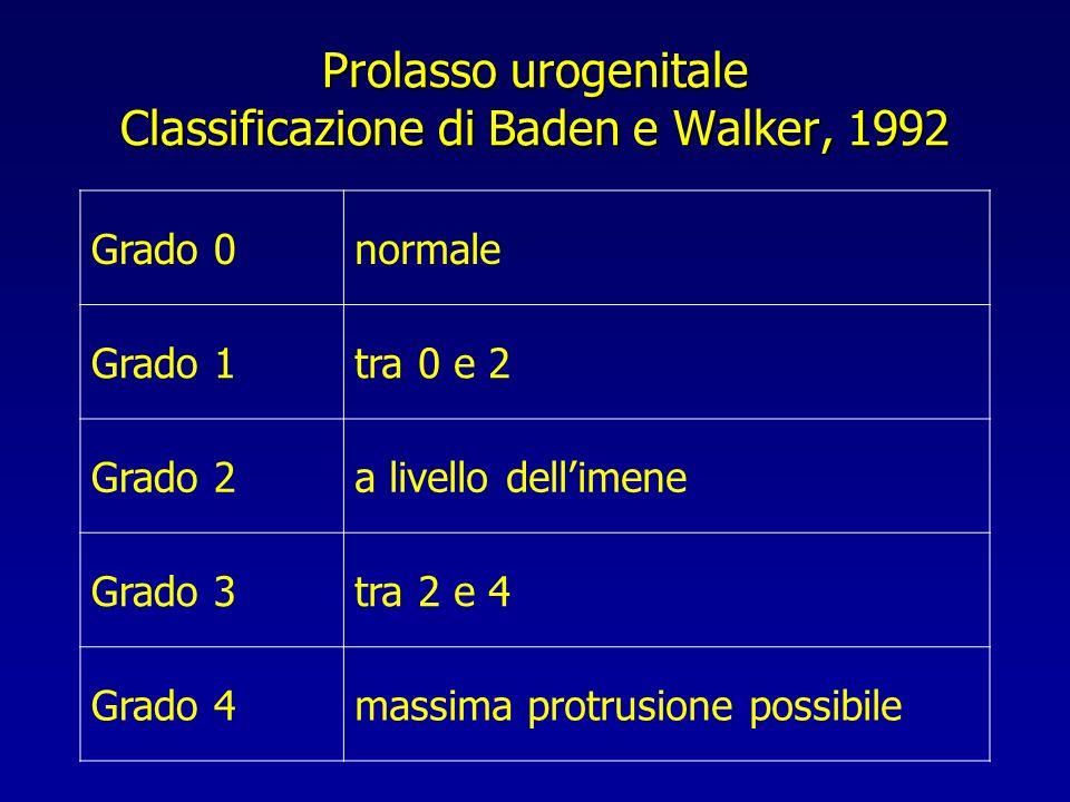 Prolasso urogenitale Classificazione di Baden e Walker, 1992 Grado 0normale Grado 1tra 0 e 2 Grado 2a livello dellimene Grado 3tra 2 e 4 Grado 4massim