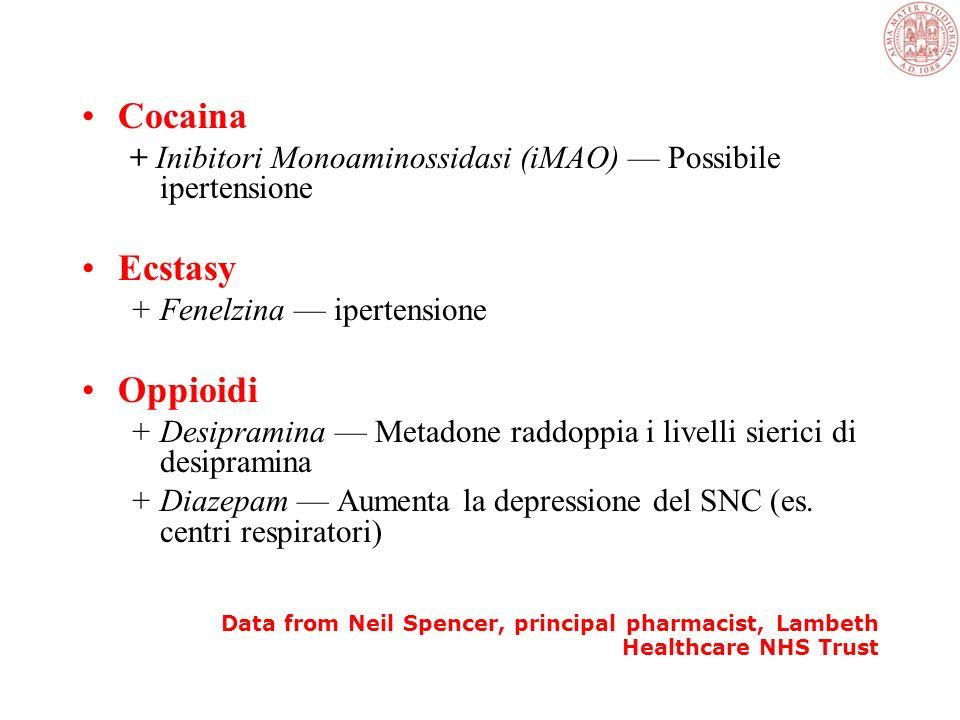 Interazioni importanti tra droghe illecite e farmaci prescritti Amfetamine + Clorpromazina effetto antipsicotico contrastato + Litio carbonato Non eff