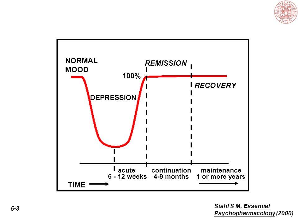 Fasi del trattamento InizioRemissione sintomatologica Trattamento di stabilizzazione 2 settimane 2 mesi 4 mesi Sospensione graduale 1 mese