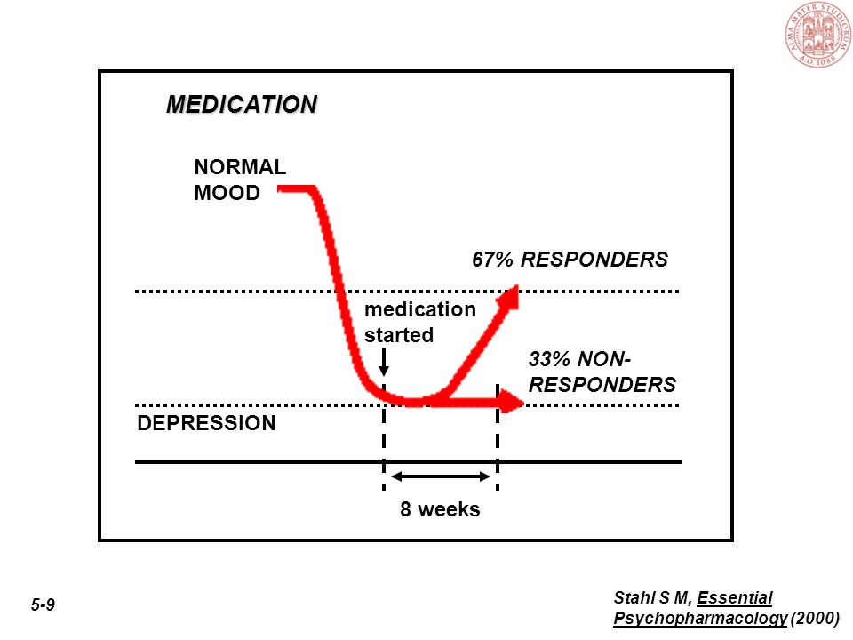 5-4 Stahl S M, Essential Psychopharmacology (2000) acute 6 - 12 weeks continuation 4-9 months maintenance 1 or more years TIME DEPRESSION NORMAL MOOD