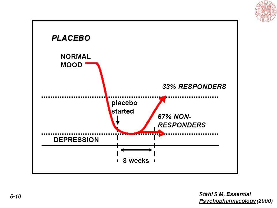 5-9 Stahl S M, Essential Psychopharmacology (2000) 8 weeks DEPRESSION NORMAL MOOD 67% RESPONDERSMEDICATION medication started 33% NON- RESPONDERS