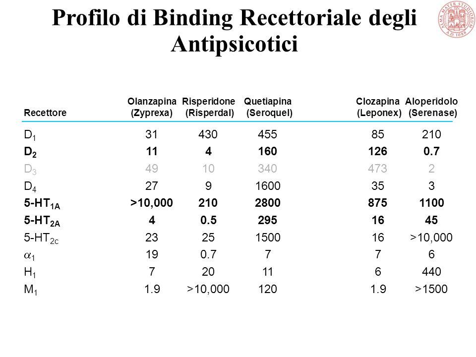 Ipotesi dopaminergica Eccesso dopaminergico Sottocorticale D 2 Iperstimolazione Sintomi positivi Deficit dopaminergico Prefrontale D 1 & D 2 Ipostimol