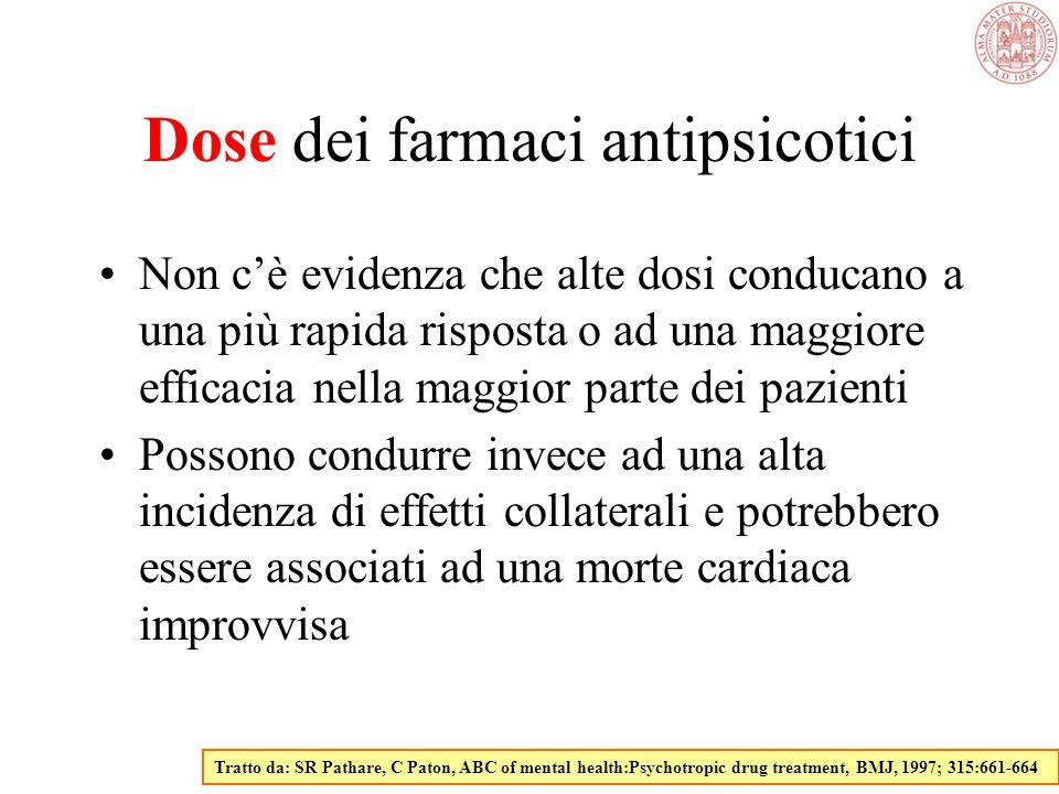 Proprietà farmacologiche Blocco D 2 recettori: sintomi positivi (tensione, ostilità, iperattività, allucinazioni, deliri, insonnia, e anoressia) Blocc