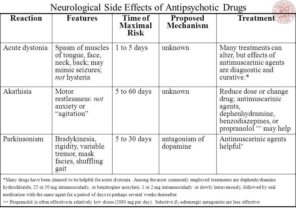 Effetti Collaterali Antipsicotici