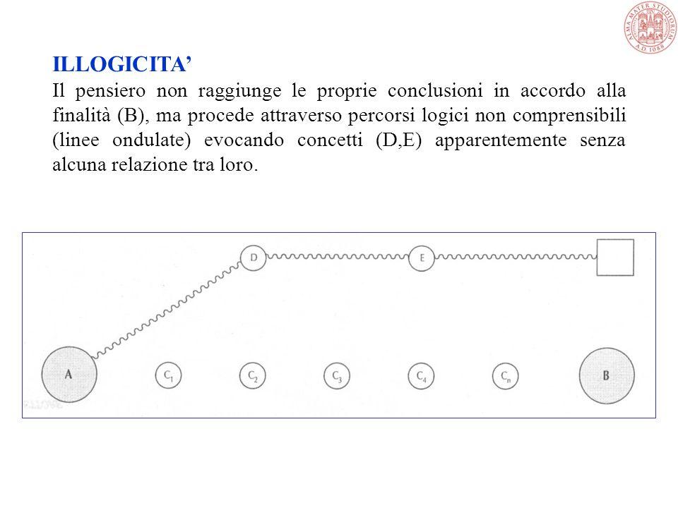 DERAGLIAMENTO Il percorso associativo devia verso concetti (D,E,F,G,H,…) non inerenti alle conclusioni e la capacità di perseguire una finalità (B) vi