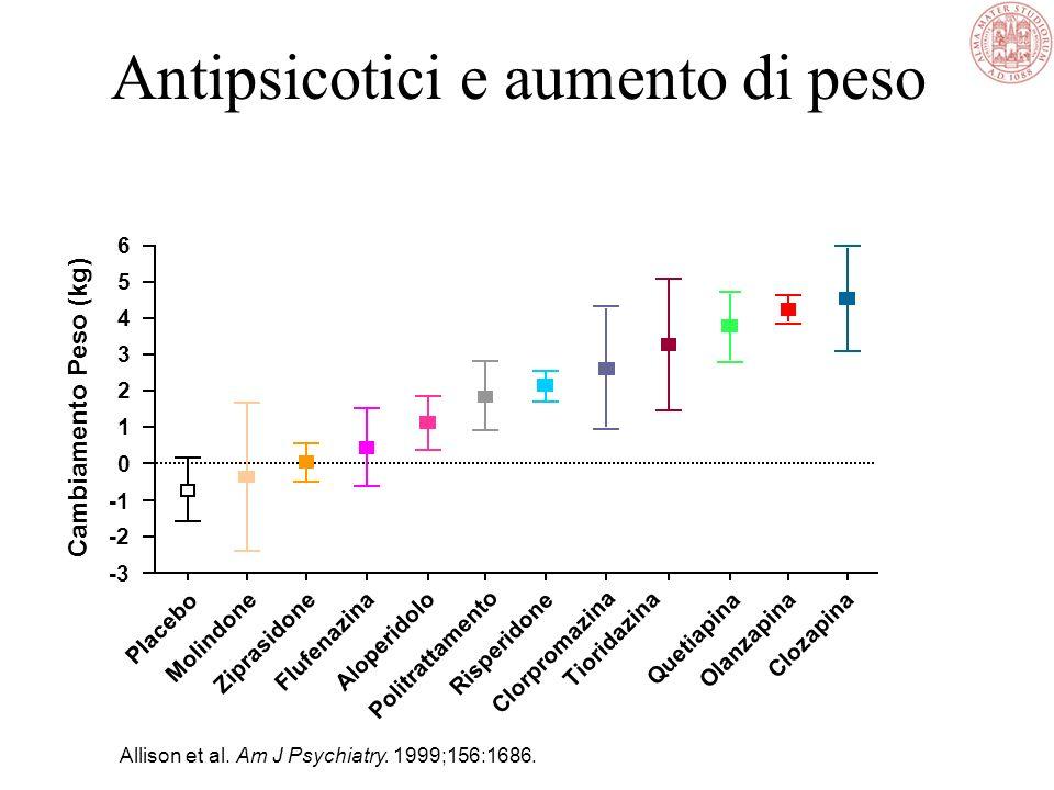Effetti Collaterali degli Antipsicotici Effetto ALOARIZIPRISCLZOLAQTP Sintomi Extrapiramidali +++ + +++0+ + Discinesia Tardiva +++ 00+ 0 + + Eff. Anti
