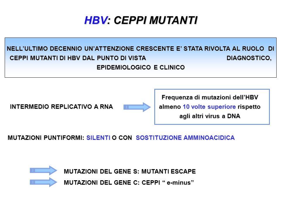INTERMEDIO REPLICATIVO A RNA HBV: CEPPI MUTANTI Frequenza di mutazioni dellHBV almeno 10 volte superiore rispetto agli altri virus a DNA MUTAZIONI PUNTIFORMI: SILENTI O CON SOSTITUZIONE AMMINOACIDICA MUTAZIONI DEL GENE S: MUTANTI ESCAPE MUTAZIONI DEL GENE C: CEPPI e-minus NELLULTIMO DECENNIO UNATTENZIONE CRESCENTE E STATA RIVOLTA AL RUOLO DI CEPPI MUTANTI DI HBV DAL PUNTO DI VISTA DIAGNOSTICO, EPIDEMIOLOGICO E CLINICO