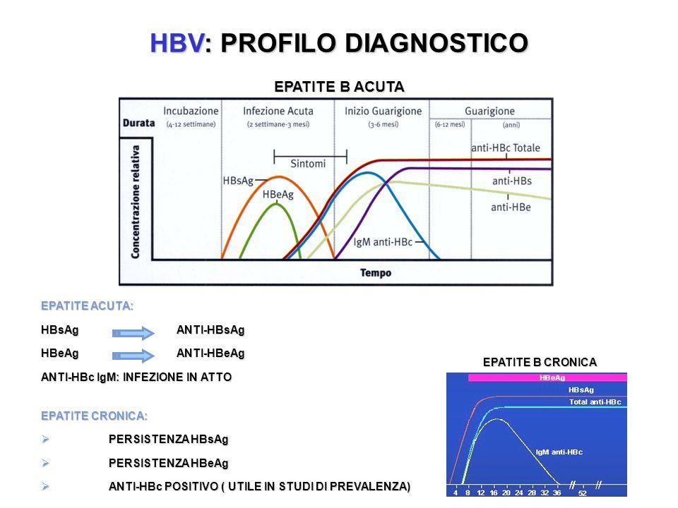 HBV: PROFILO DIAGNOSTICO EPATITE B ACUTA EPATITE ACUTA: HBsAgANTI-HBsAg HBeAgANTI-HBeAg ANTI-HBc IgM: INFEZIONE IN ATTO EPATITE CRONICA: PERSISTENZA HBsAg PERSISTENZA HBsAg PERSISTENZA HBeAg PERSISTENZA HBeAg ANTI-HBc POSITIVO ( UTILE IN STUDI DI PREVALENZA) ANTI-HBc POSITIVO ( UTILE IN STUDI DI PREVALENZA) EPATITE B CRONICA