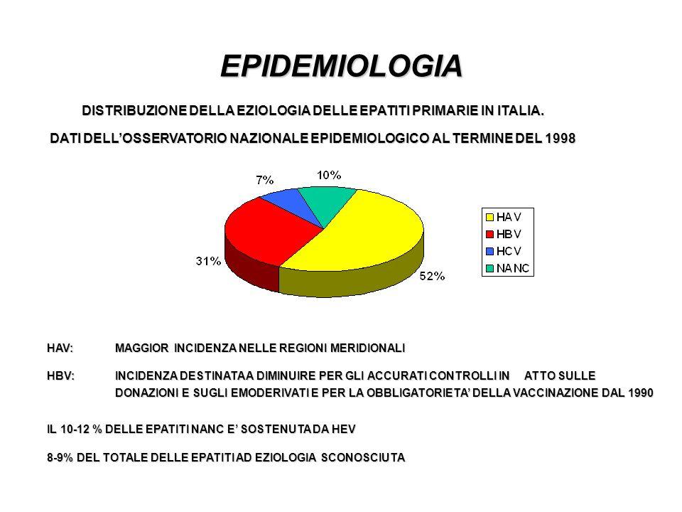 EPIDEMIOLOGIA DISTRIBUZIONE DELLA EZIOLOGIA DELLE EPATITI PRIMARIE IN ITALIA. DATI DELLOSSERVATORIO NAZIONALE EPIDEMIOLOGICO AL TERMINE DEL 1998 HAV: