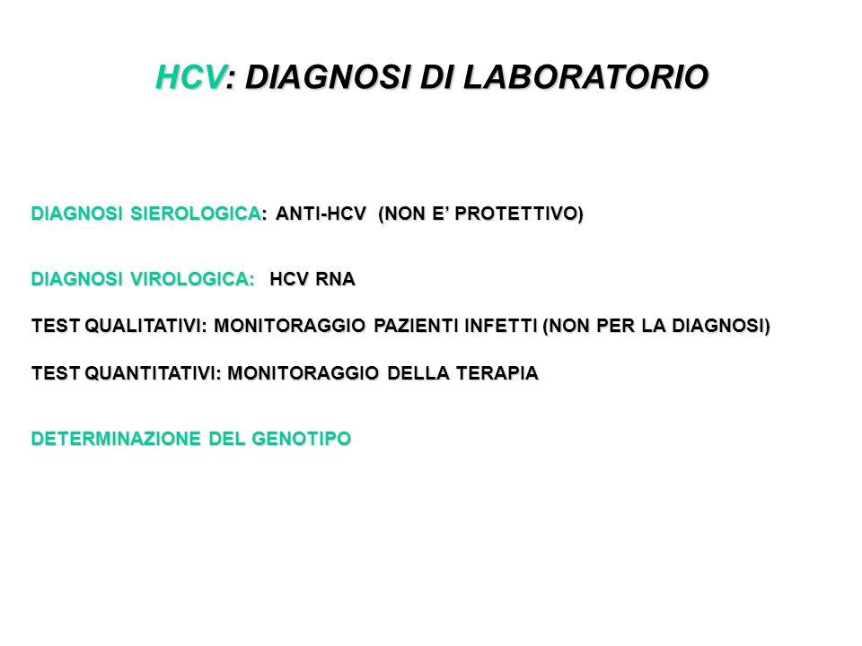 HCV: DIAGNOSI DI LABORATORIO DIAGNOSI SIEROLOGICA: ANTI-HCV (NON E PROTETTIVO) DIAGNOSI VIROLOGICA: HCV RNA TEST QUALITATIVI: MONITORAGGIO PAZIENTI INFETTI (NON PER LA DIAGNOSI) TEST QUANTITATIVI: MONITORAGGIO DELLA TERAPIA DETERMINAZIONE DEL GENOTIPO