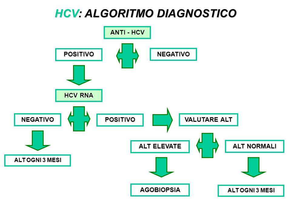 HCV: ALGORITMO DIAGNOSTICO ANTI - HCV POSITIVO NEGATIVO HCV RNA POSITIVO NEGATIVO ALT OGNI 3 MESI VALUTARE ALT ALT ELEVATE AGOBIOPSIA ALT NORMALI ALT OGNI 3 MESI