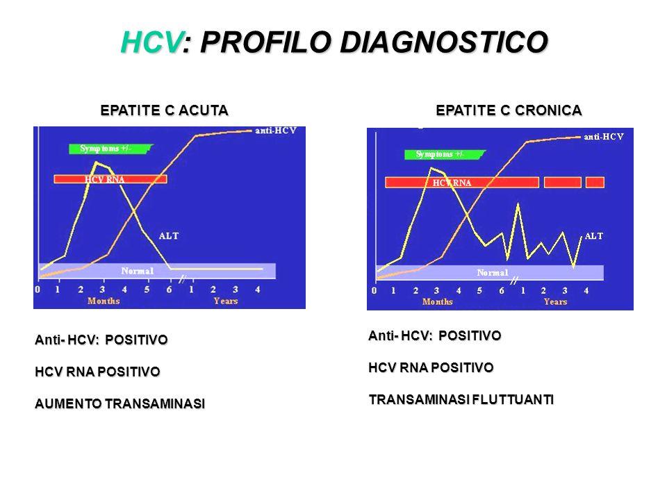 HCV: PROFILO DIAGNOSTICO EPATITE C ACUTA EPATITE C CRONICA Anti- HCV: POSITIVO HCV RNA POSITIVO AUMENTO TRANSAMINASI Anti- HCV: POSITIVO HCV RNA POSIT