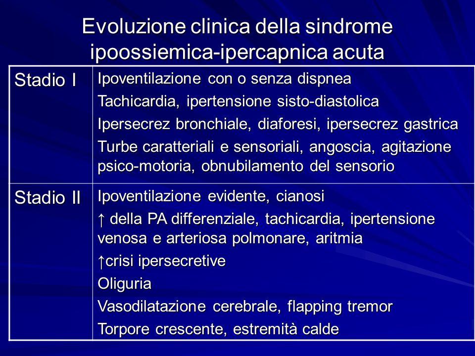 Evoluzione clinica della sindrome ipoossiemica-ipercapnica acuta Stadio I Ipoventilazione con o senza dispnea Tachicardia, ipertensione sisto-diastoli