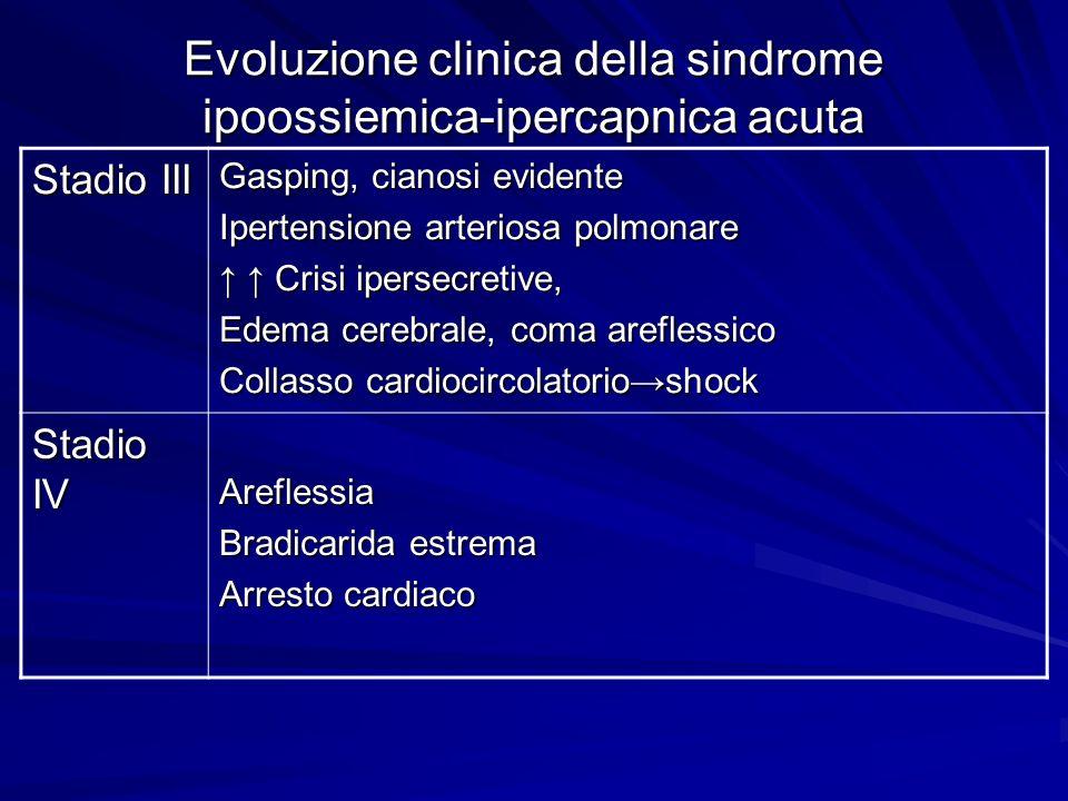 Evoluzione clinica della sindrome ipoossiemica-ipercapnica acuta Stadio III Gasping, cianosi evidente Ipertensione arteriosa polmonare Crisi ipersecre