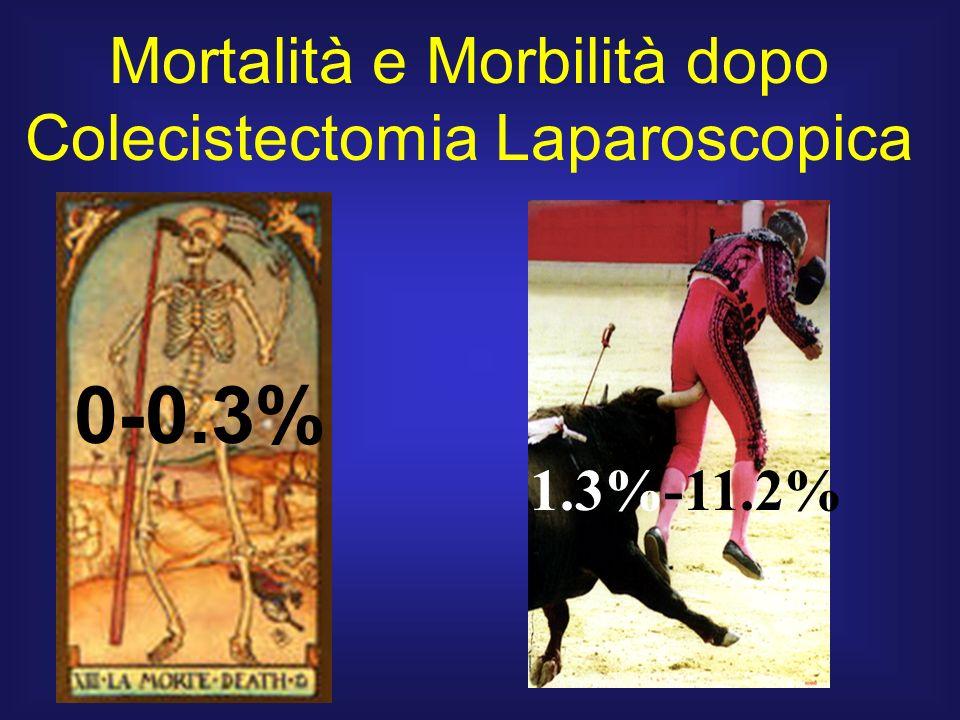 0-0.3% Mortalità e Morbilità dopo Colecistectomia Laparoscopica 1.3%-11.2%