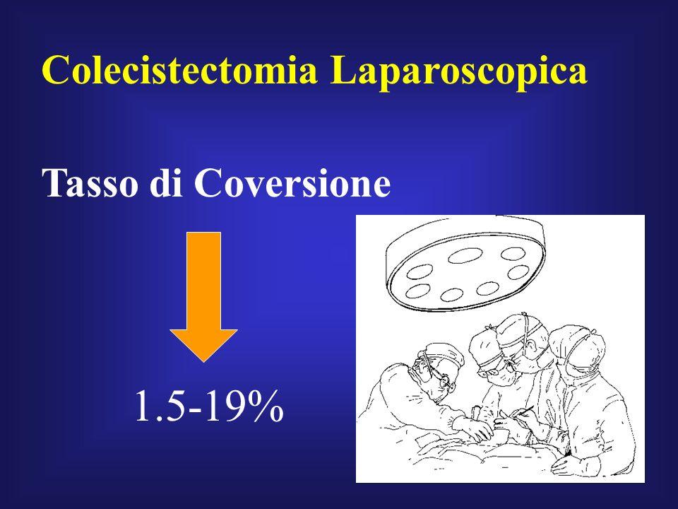 Colecistectomia Laparoscopica Tasso di Coversione 1.5-19%