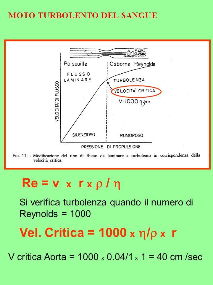 Re = v x r x / Si verifica turbolenza quando il numero di Reynolds = 1000 V critica Aorta = 1000 x 0.04/1 x 1 = 40 cm /sec Vel. Critica = 1000 x / x r