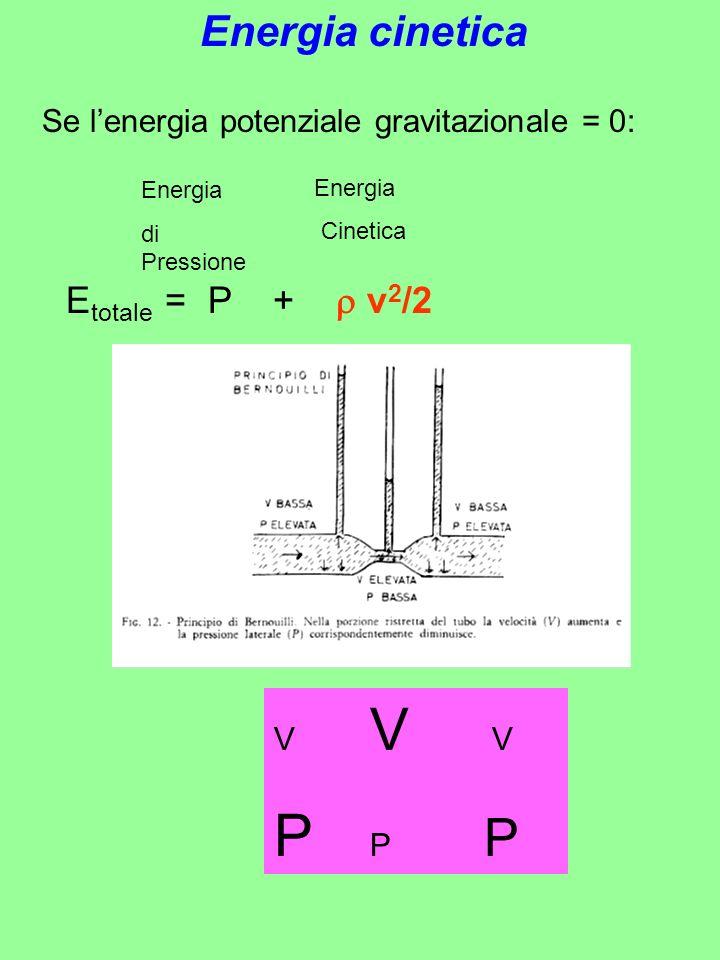 E totale = P + v 2 /2 Energia di Pressione Energia Cinetica Se lenergia potenziale gravitazionale = 0: V V V P P P Energia cinetica