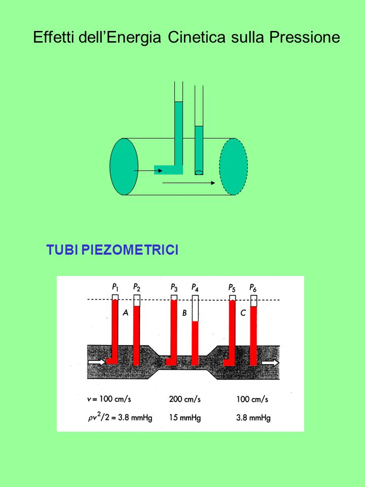 Effetti dellEnergia Cinetica sulla Pressione TUBI PIEZOMETRICI