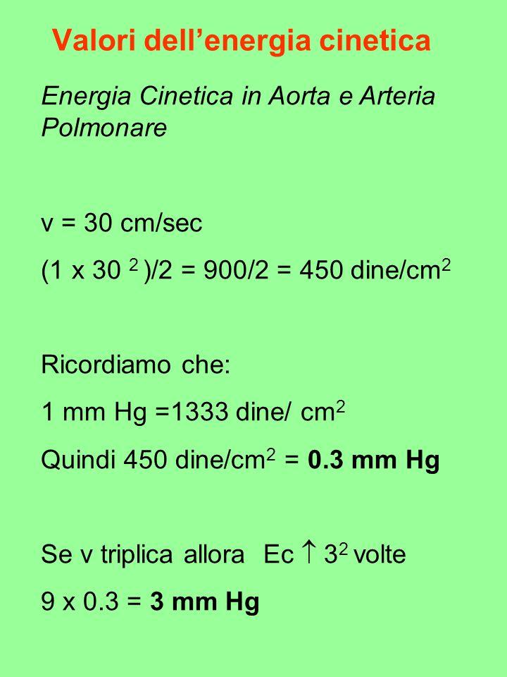 Valori dellenergia cinetica Energia Cinetica in Aorta e Arteria Polmonare v = 30 cm/sec (1 x 30 2 )/2 = 900/2 = 450 dine/cm 2 Ricordiamo che: 1 mm Hg