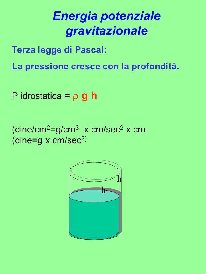 Terza legge di Pascal: La pressione cresce con la profondità. P idrostatica = g h (dine/cm 2 =g/cm 3 x cm/sec 2 x cm (dine=g x cm/sec 2) h h Energia p