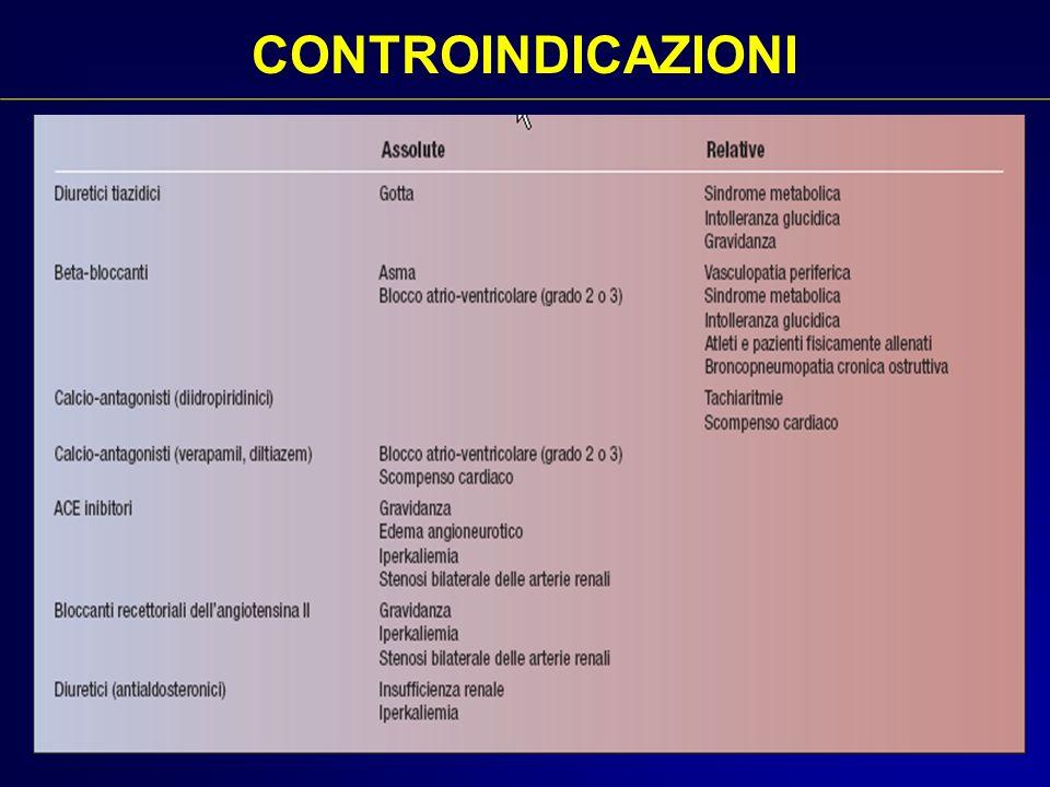 CONTROINDICAZIONI