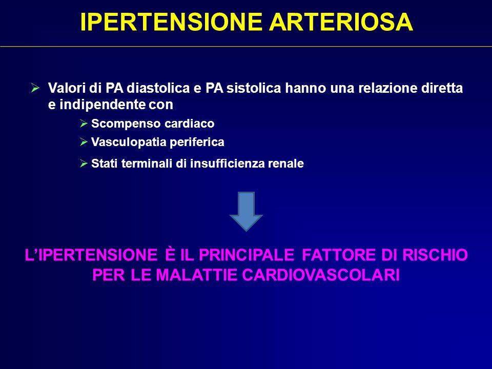 Valori di PA diastolica e PA sistolica hanno una relazione diretta e indipendente con Scompenso cardiaco Vasculopatia periferica Stati terminali di in