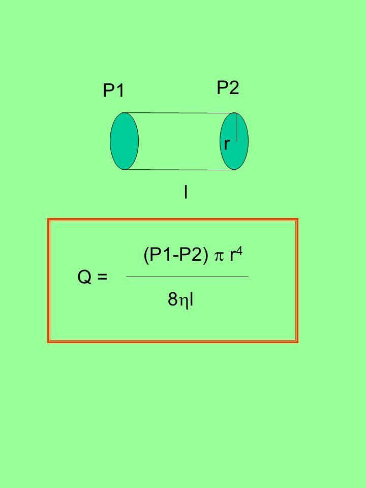 P1 P2 r l 8 l (P1-P2) r 4 Q =