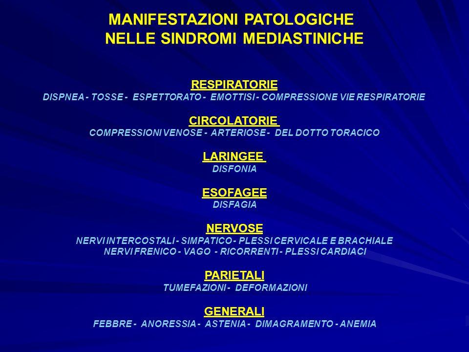 MANIFESTAZIONI PATOLOGICHE NELLE SINDROMI MEDIASTINICHE RESPIRATORIE DISPNEA - TOSSE - ESPETTORATO - EMOTTISI - COMPRESSIONE VIE RESPIRATORIE CIRCOLAT