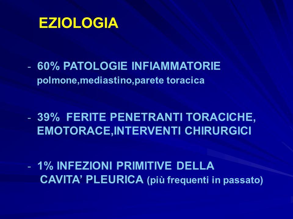 EZIOLOGIA - 60% PATOLOGIE INFIAMMATORIE polmone,mediastino,parete toracica - 39% FERITE PENETRANTI TORACICHE, EMOTORACE,INTERVENTI CHIRURGICI - 1% INF