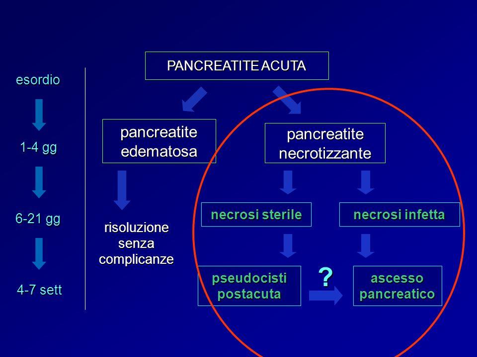 PANCREATITE ACUTA pancreatite edematosa pancreatite necrotizzante necrosi sterile necrosi infetta pseudocisti postacuta ascesso pancreatico risoluzion