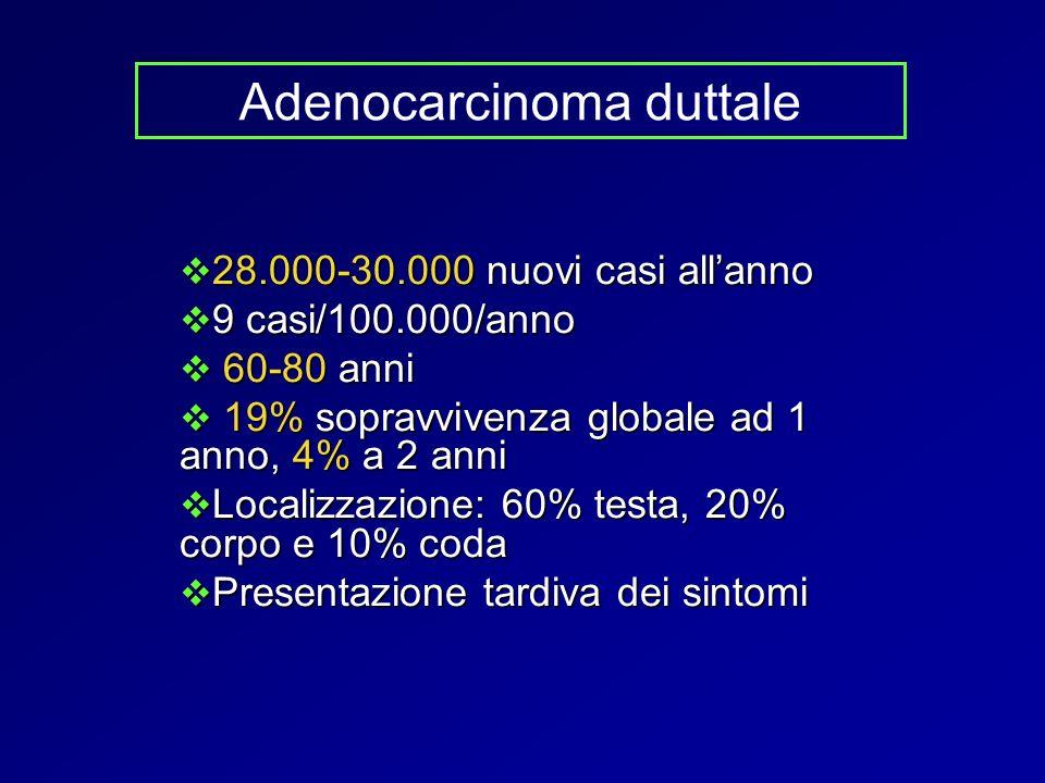 Adenocarcinoma duttale 28.000-30.000 nuovi casi allanno 28.000-30.000 nuovi casi allanno 9 casi/100.000/anno 9 casi/100.000/anno 60-80 anni 60-80 anni