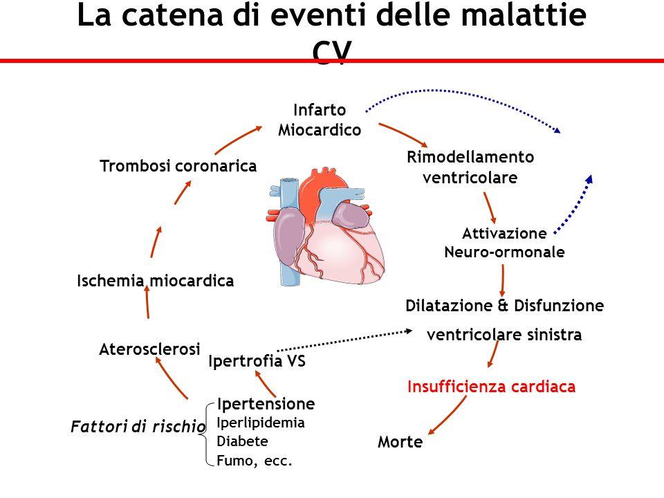 Rimodellamento ventricolare Dilatazione & Disfunzione ventricolare sinistra Insufficienza cardiaca Morte Trombosi coronarica Infarto Miocardico Ischem