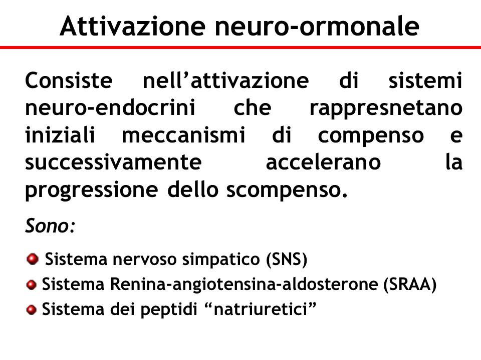 Attivazione neuro-ormonale Consiste nellattivazione di sistemi neuro-endocrini che rappresnetano iniziali meccanismi di compenso e successivamente acc