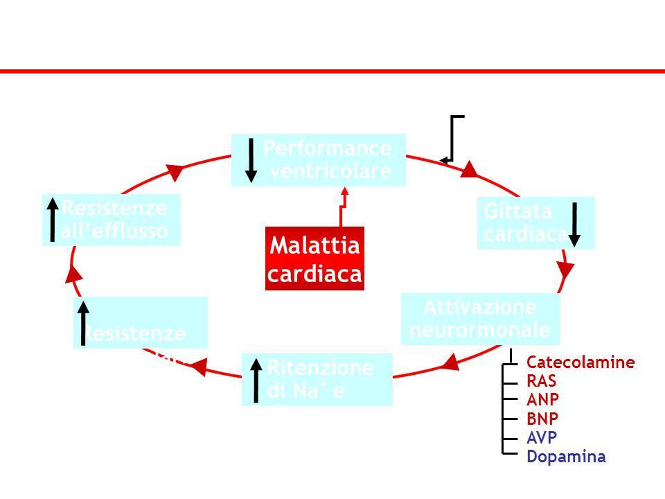 Interazione tra attivazione neuro-ormonale, ridotta performance ventricolare e sviluppo di I.C. Performance ventricolare Ritenzione di Na + e H 2 O Gi