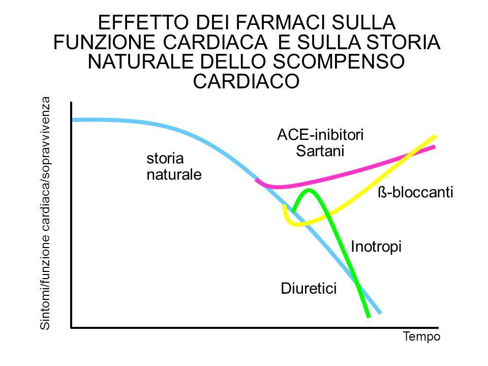 EFFETTO DEI FARMACI SULLA FUNZIONE CARDIACA E SULLA STORIA NATURALE DELLO SCOMPENSO CARDIACO storia naturale ACE-inibitori Sartani ß-bloccanti Inotrop