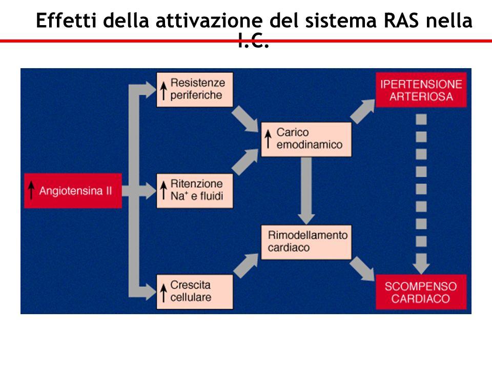 Effetti della attivazione del sistema RAS nella I.C.