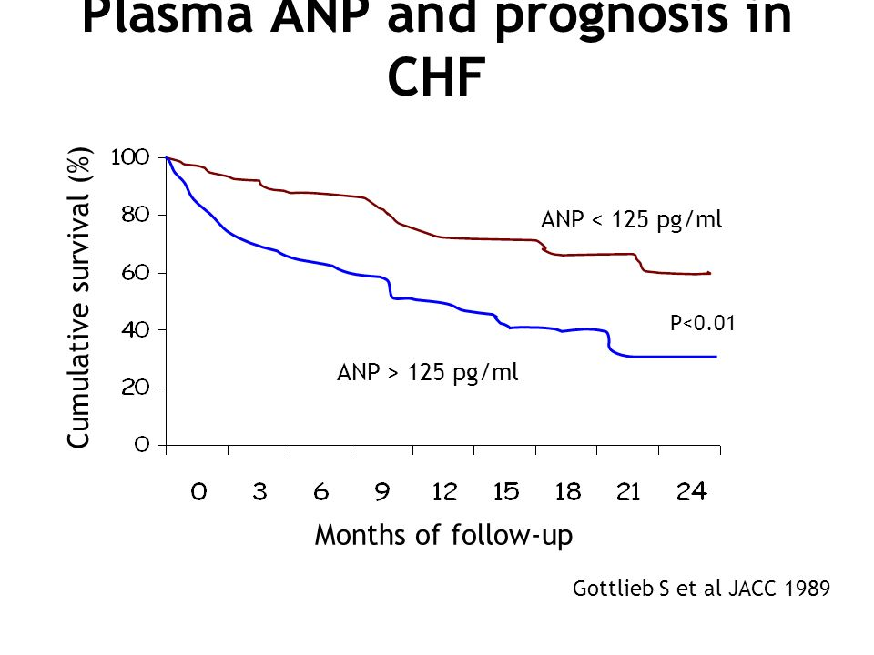 Plasma ANP and prognosis in CHF P<0.01 Cumulative survival (%) Months of follow-up Gottlieb S et al JACC 1989 ANP < 125 pg/ml ANP > 125 pg/ml