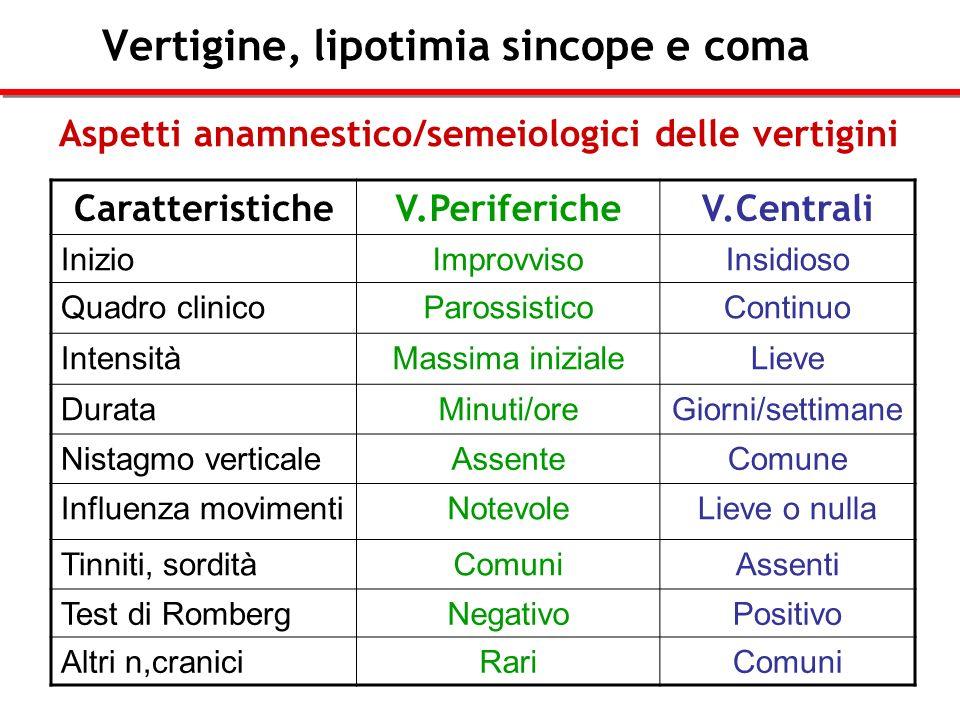 Vertigine, lipotimia sincope e coma CaratteristicheV.PerifericheV.Centrali InizioImprovvisoInsidioso Quadro clinicoParossisticoContinuo IntensitàMassi